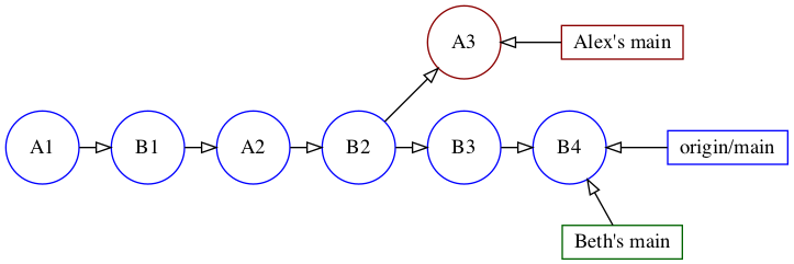 Relationship between origin/main and local main branches after Beth's push