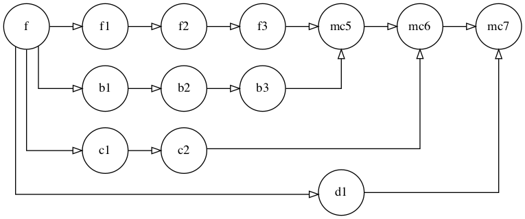 A more complex set of branches and merge commits, with merge commits mc5, mc6 and mc7.