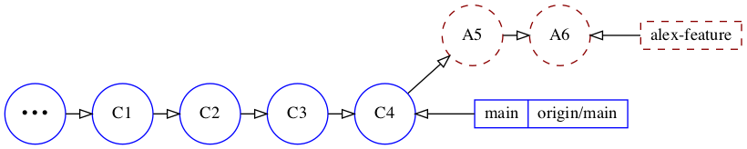 Position of alex-feature after running: git rebase main