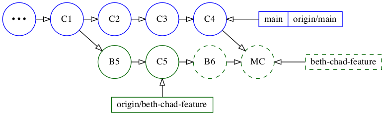 After merging main into beth-chad-feature