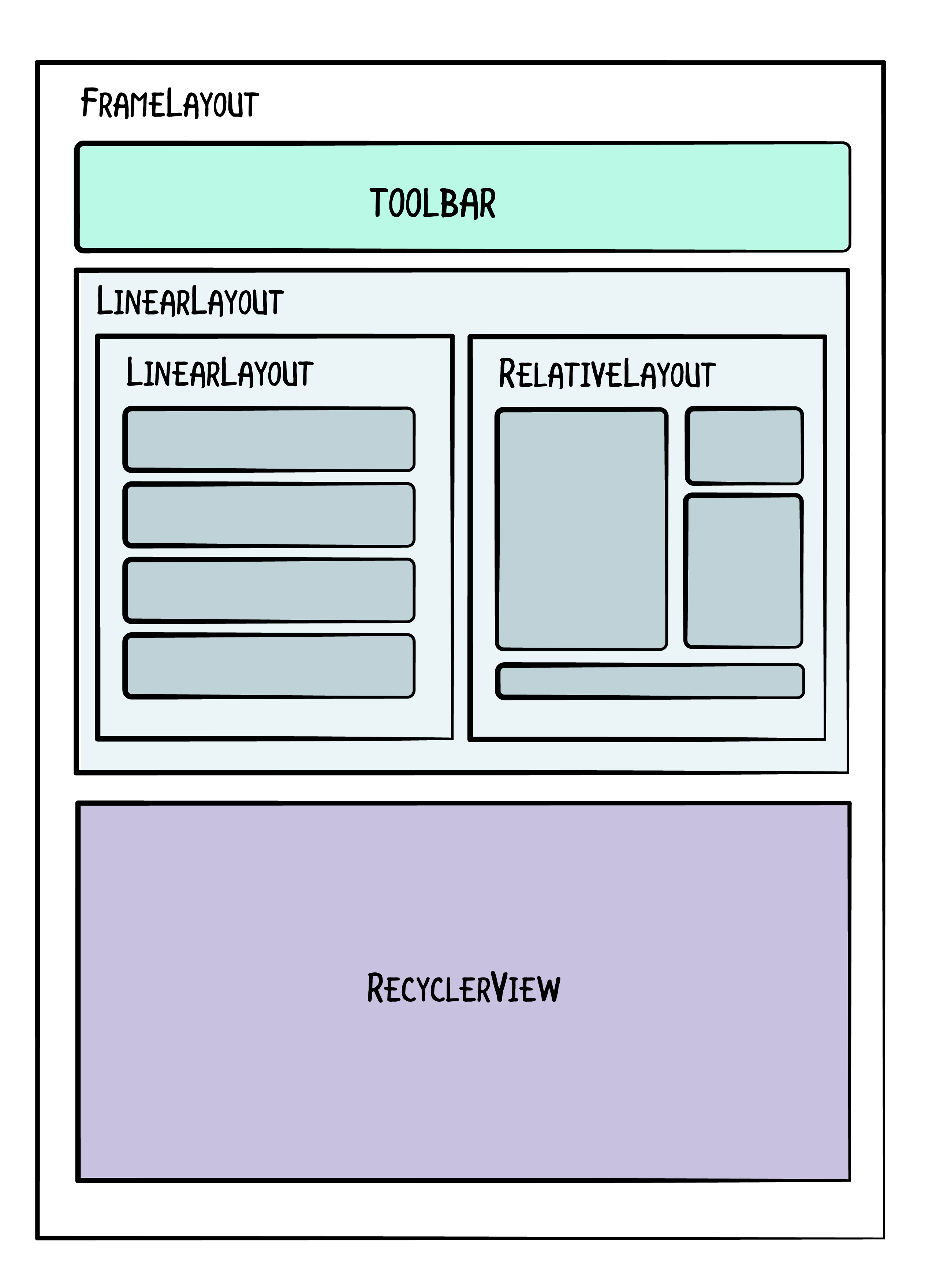 Nested ViewGroups