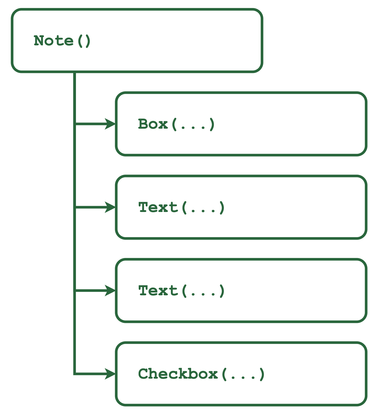 Note Composable - Tree Hierarchy