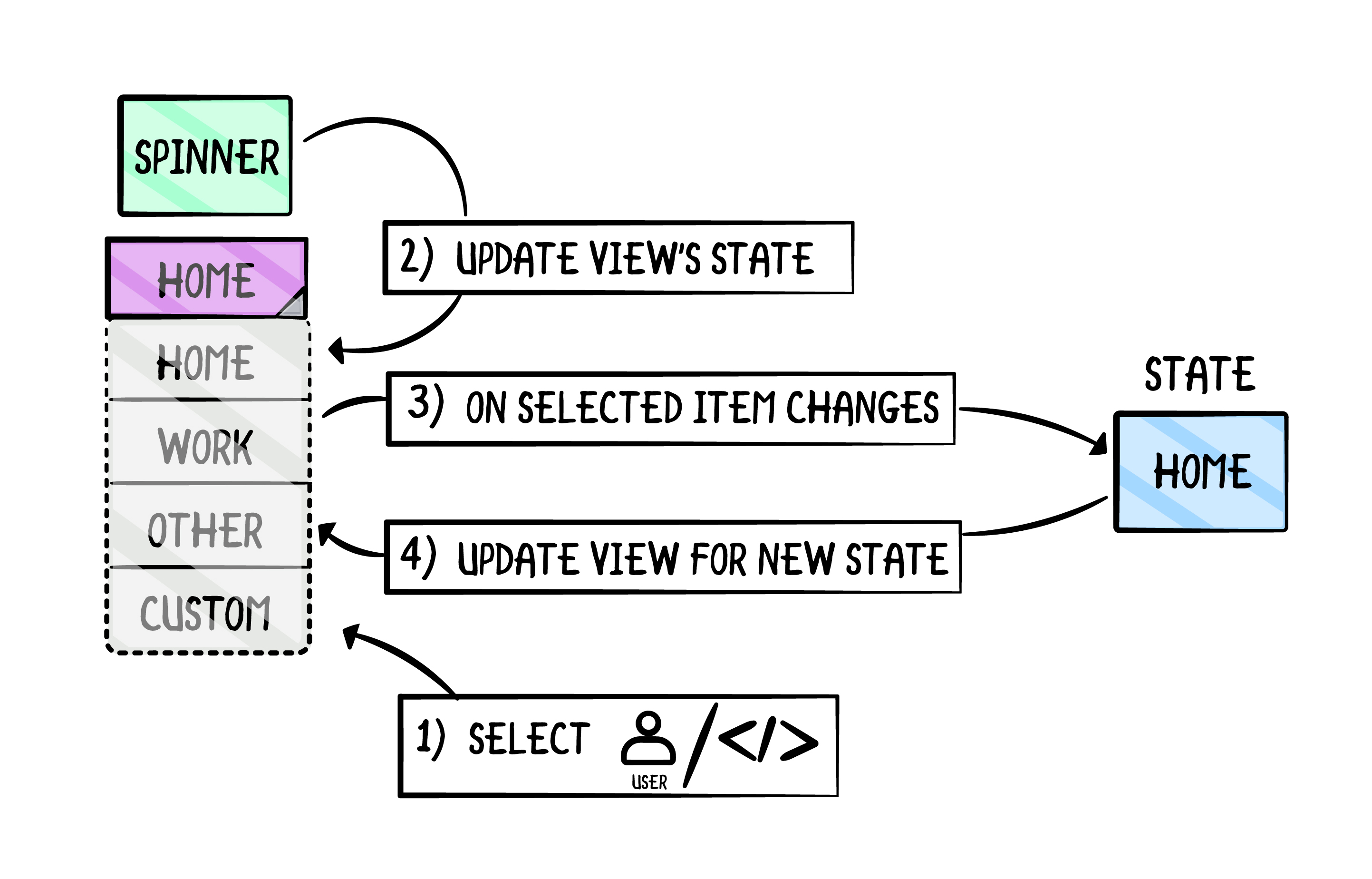 Spinner and State Management