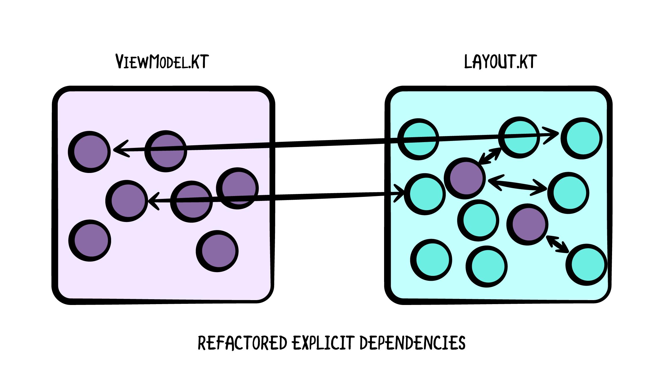 Refactoring Explicit Dependencies