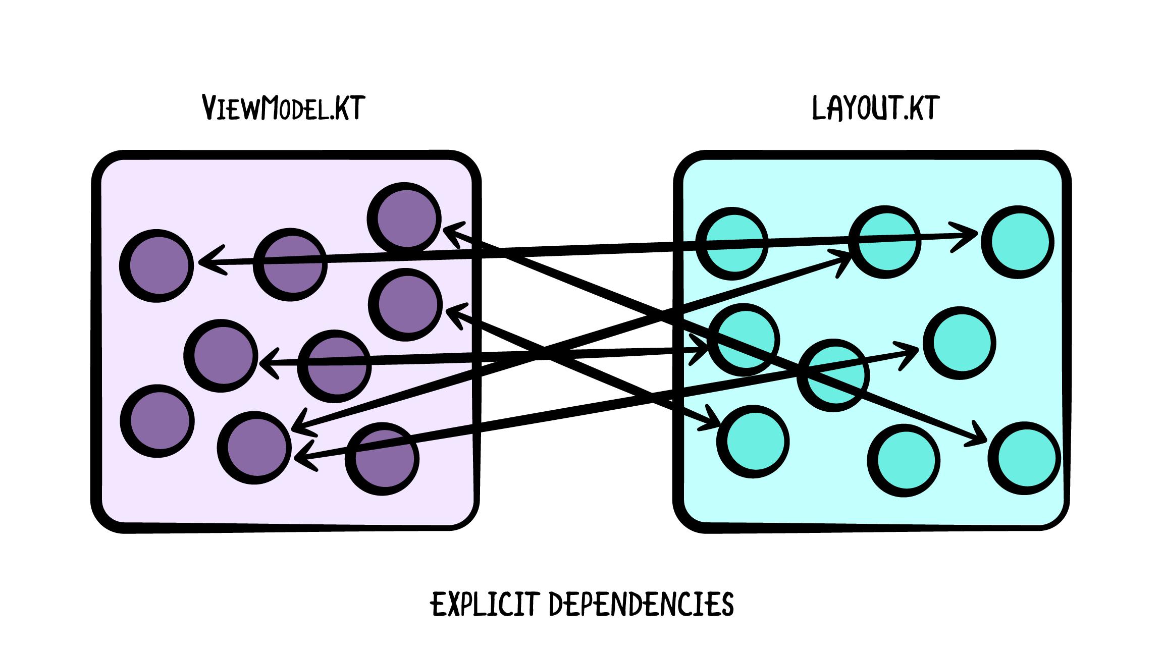 Explicit Dependencies