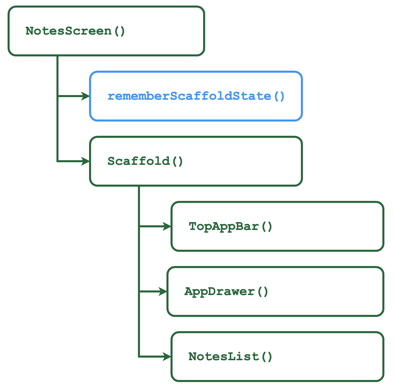 Notes Screen - Composition Tree
