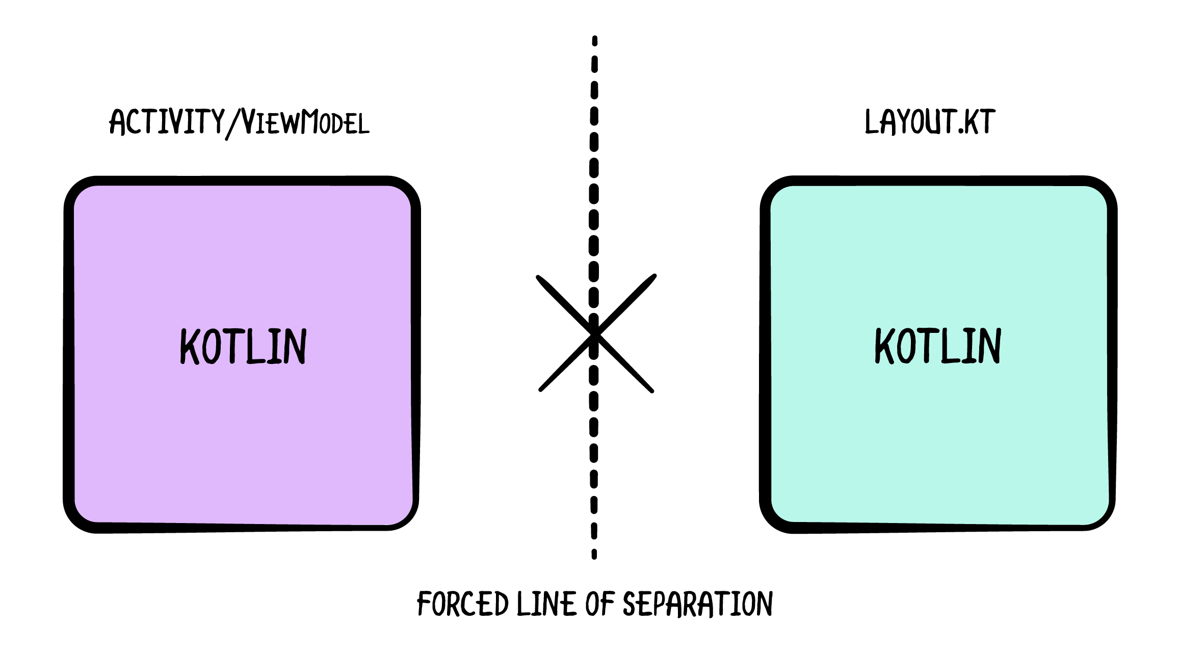 Control of the Line of Separation of Concerns
