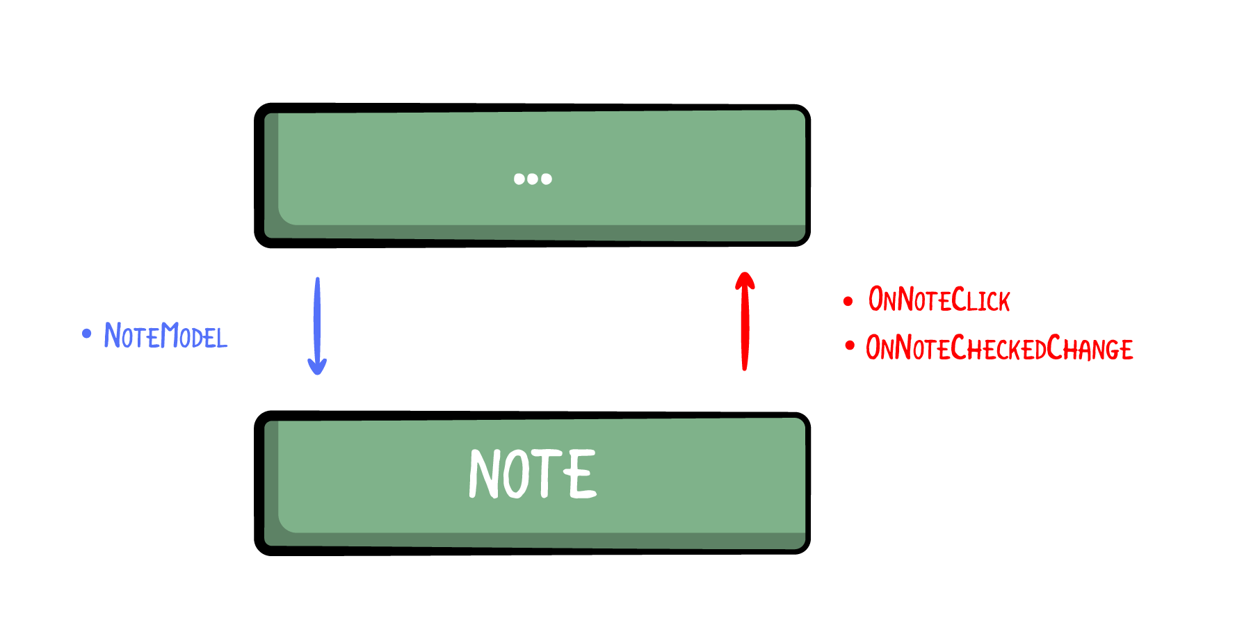 Unidirectional Data Flow — Note