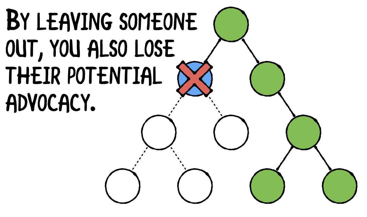 By leaving someone out, you also lose their potential advocacy.