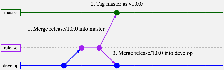 Merging the release branch into develop