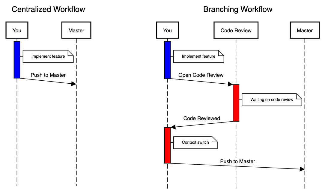 Centralized Workflow vs Branching Workflow