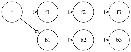 A simple branch (b) off of feature (f).