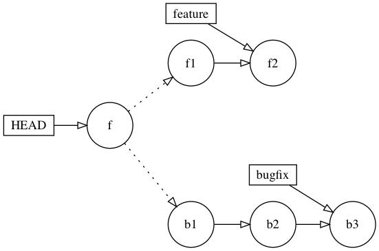 Rewinding HEAD to the common ancestor of the feature and bugfix branches