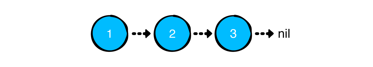 A linked list containing values 1, 2, and 3