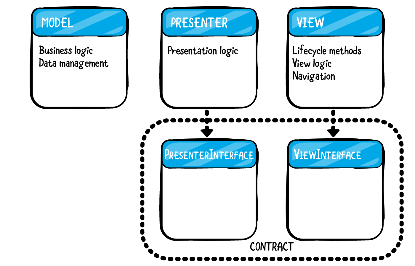 Create interfaces for the Presenter and View