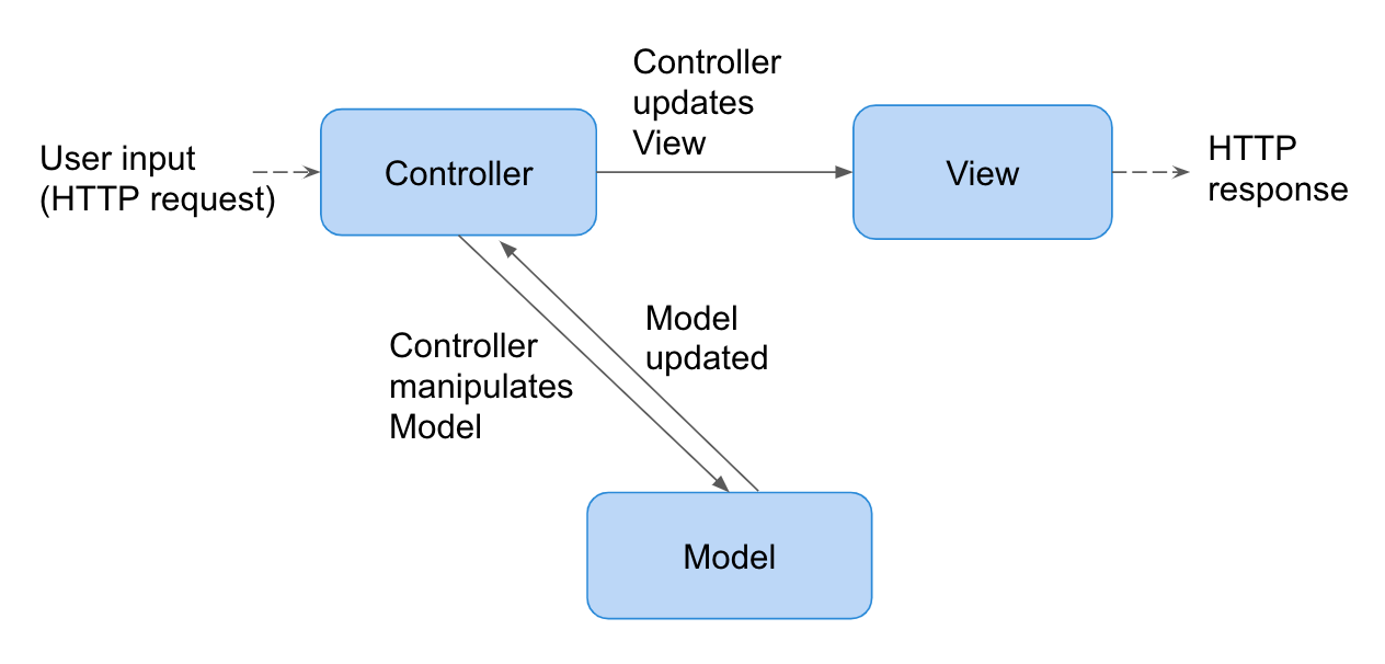 Typical MVC flow in a web application.