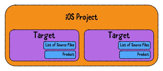 An Xcode project isn't limited to one target.