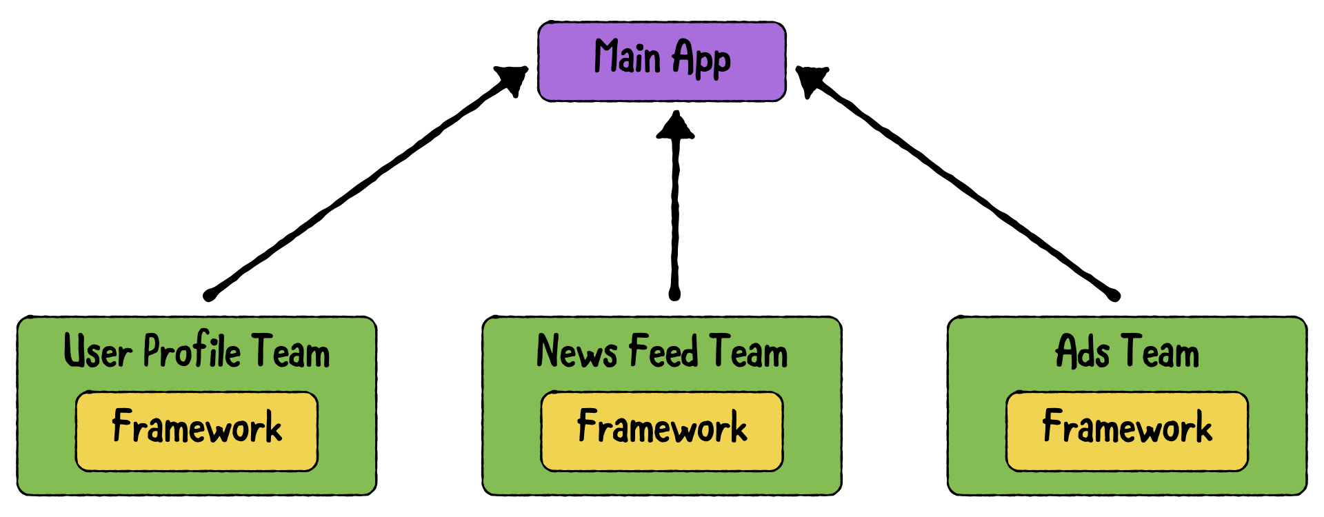 An example of a social media app. Each team builds a framework and the main app depends on those frameworks.