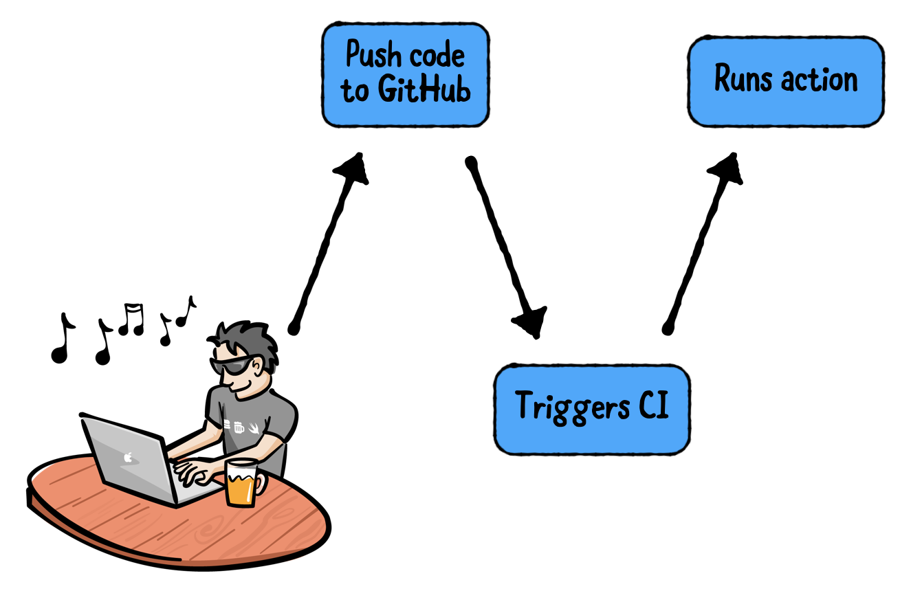 Example of a CI workflow