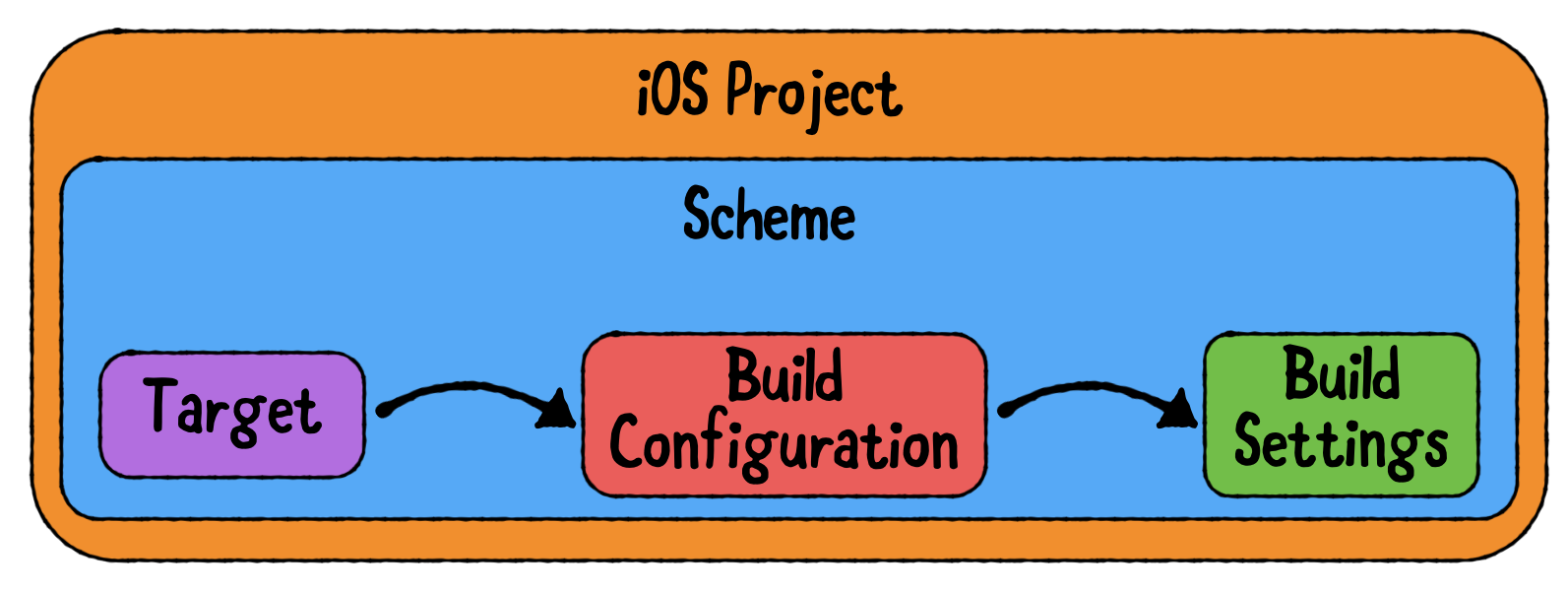 A scheme sets the targets to be built and the configuration to use.