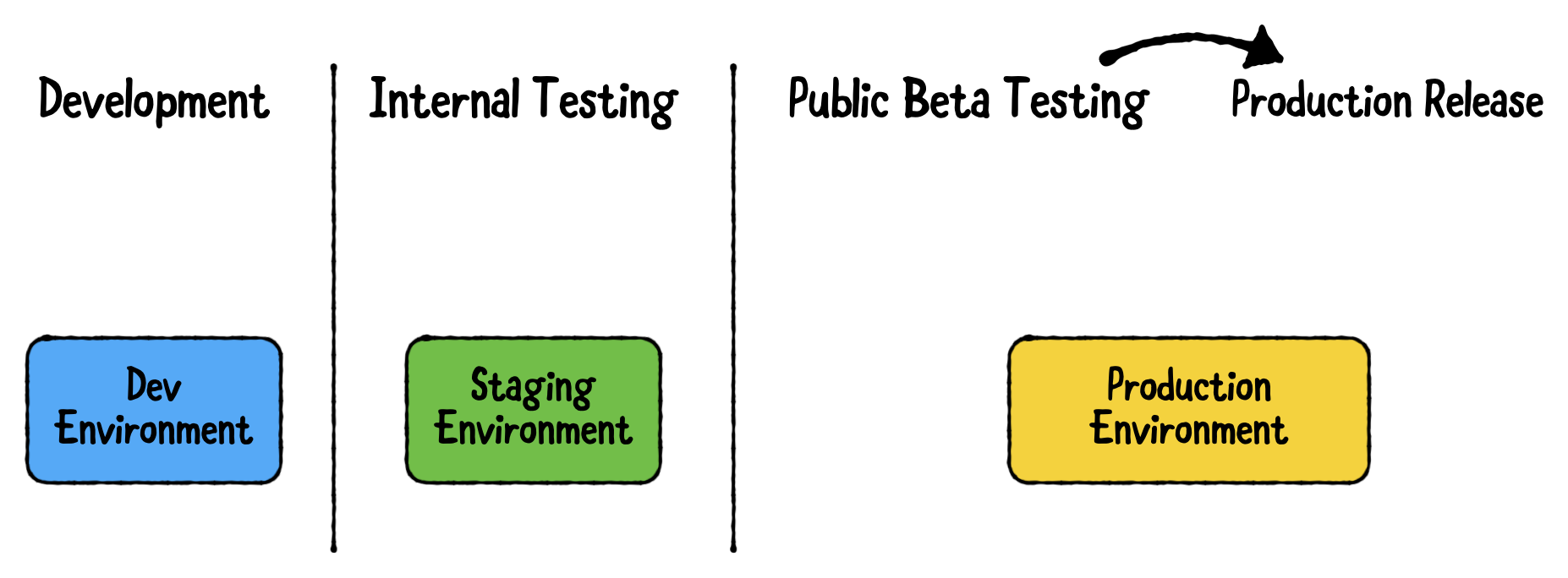 Swap out your API to protect client data during testing.