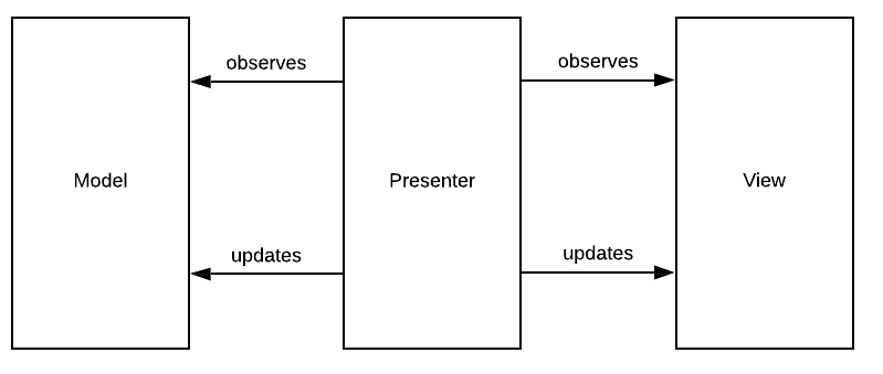 Figure 5.1 — The Model View Presenter Architectural Pattern