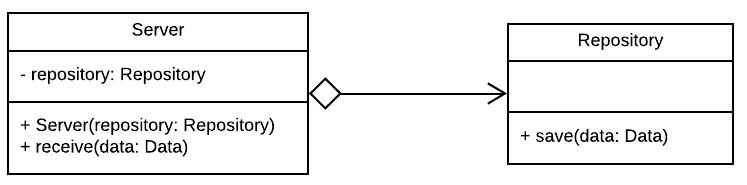 Figure 3.1 - Aggregation