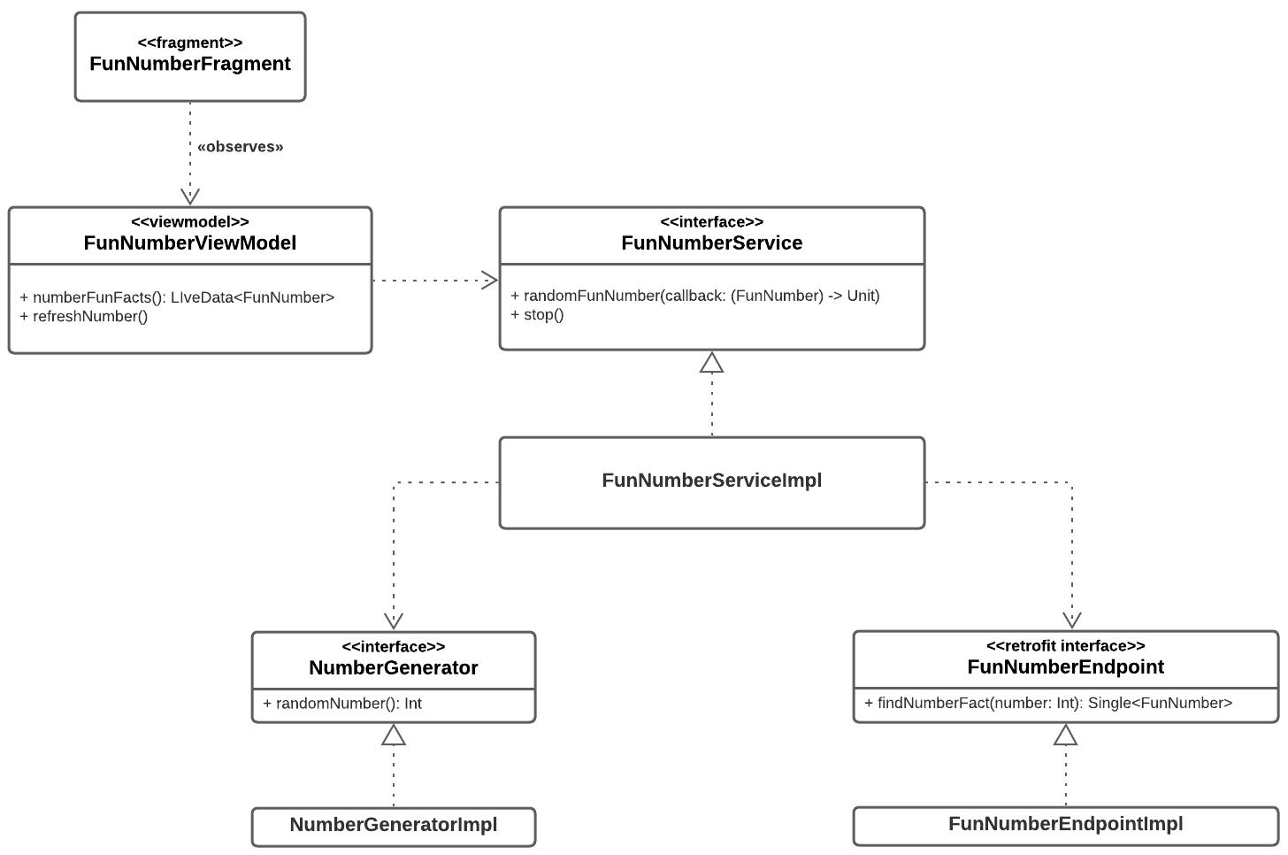 Figure 19.4 — RandomFunNumber class diagram