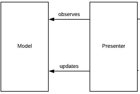Figure 5.2 — The Model interactions
