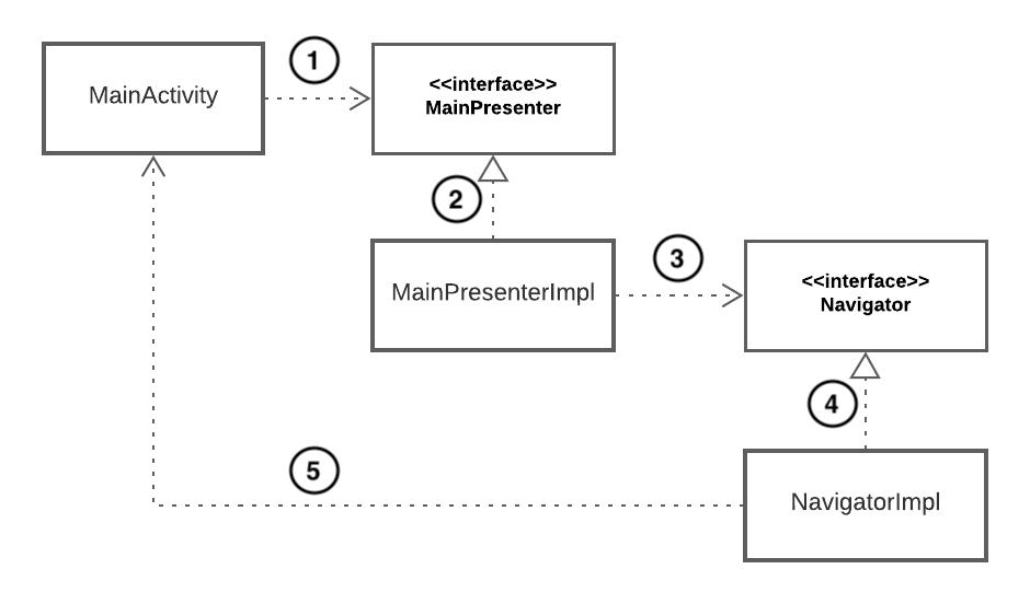 Figure 10.5 — MainActivity dependency graph