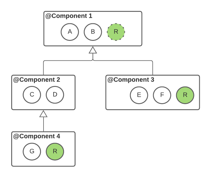 Figure 12.7 — Using @Reusable scope