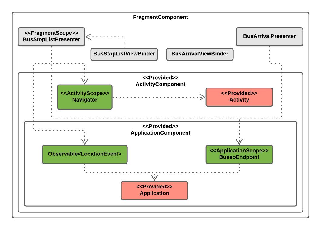 Figure 12.4 — @FragmentComponent dependencies