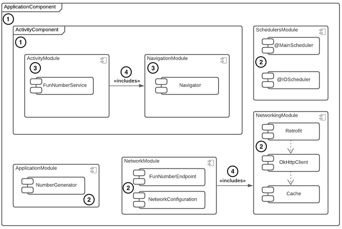 Figure 19.5 — RandomFunNumber dependency diagram