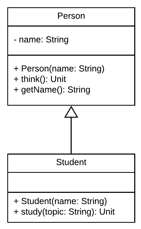Figure 1.4 - Implementation Inheritance; the strongest level of dependency