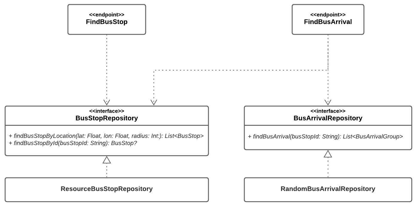 Figure 20.6 — Repositories dependency diagram