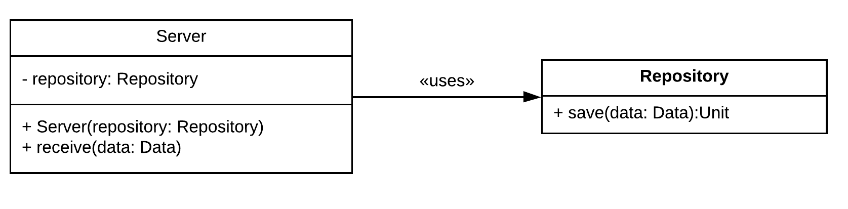 Figure 1.10 - The Server uses a Repository