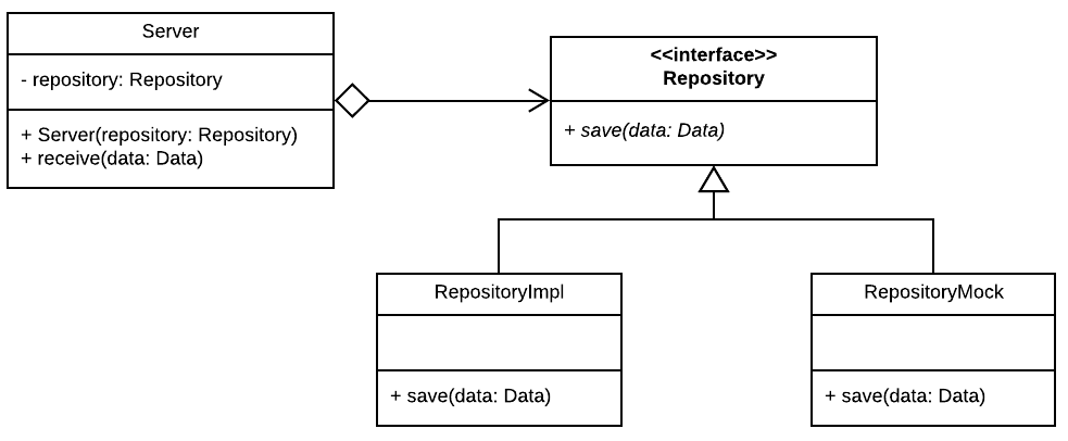 Figure 7.1 — Loosely coupled dependency