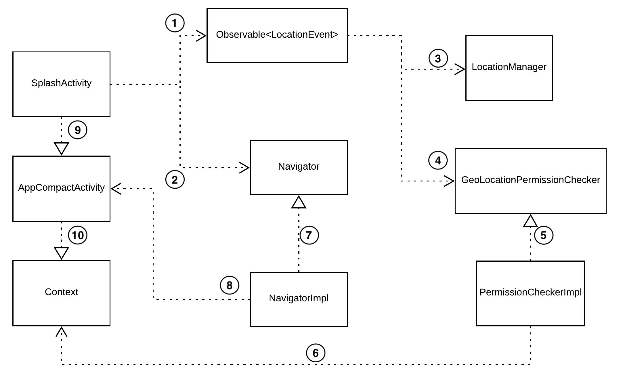 Figure 3.2 - SplashActivity dependency diagram