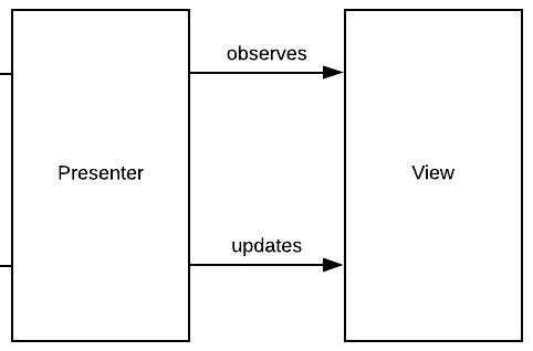 Figure 5.3 — View interaction