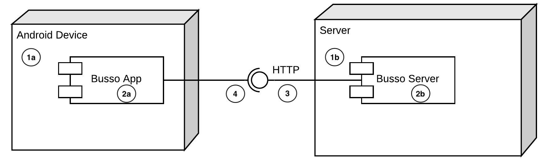 Figure 2.1 — Client Server Architecture