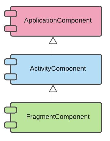 Figure 12.5 — @Component inheritance