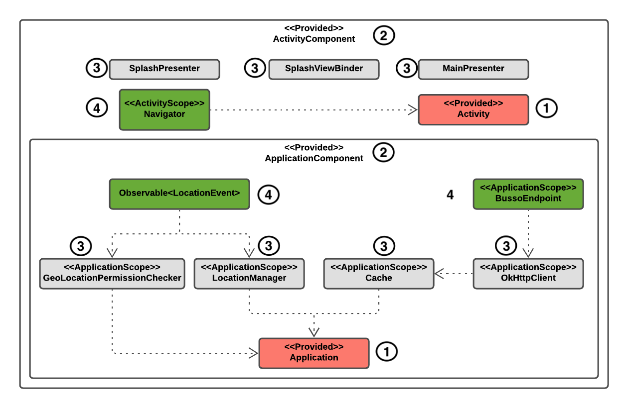 Figure 12.3 — @ApplicationComponent and @ActivityComponent dependencies