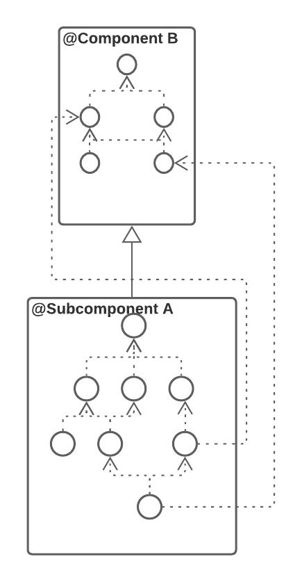 Figure 12.2 — @Subcomponent dependencies
