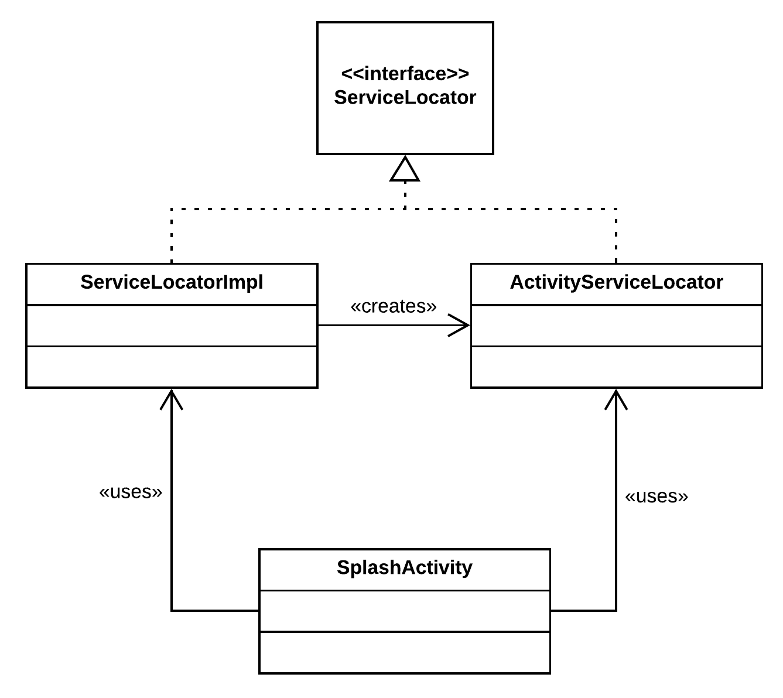Figure 4.4 — ServiceLocator's usage in SplashActivity