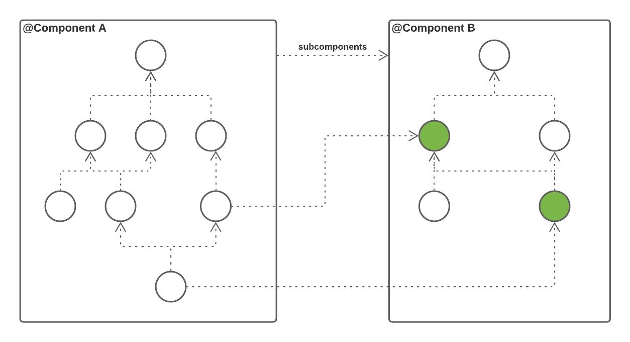 Figure 12.1 — @Component dependencies