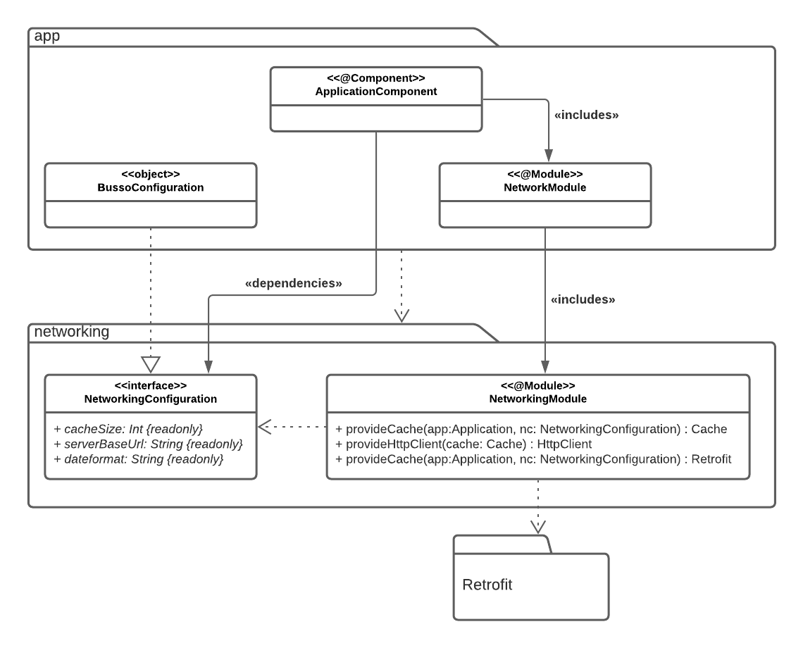 Figure 15.4 — The networking module UML diagram