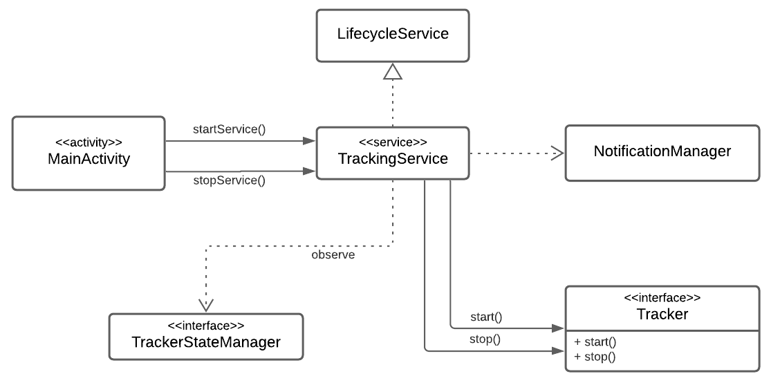 Figure 18.4 — The TrackingService