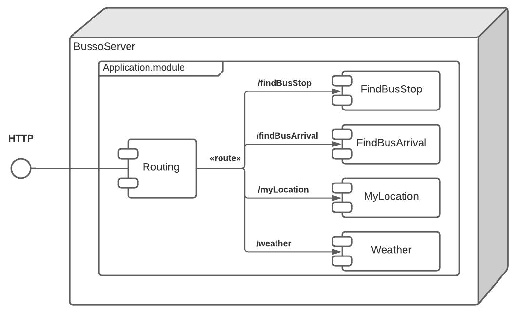 Figure 20.1 — BussoServer's High Level Architecture