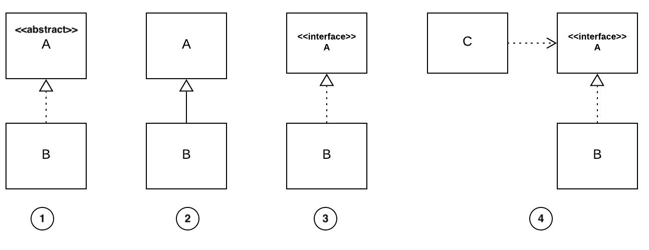 Figure 1.14 - Challenge 1 - Type of dependency
