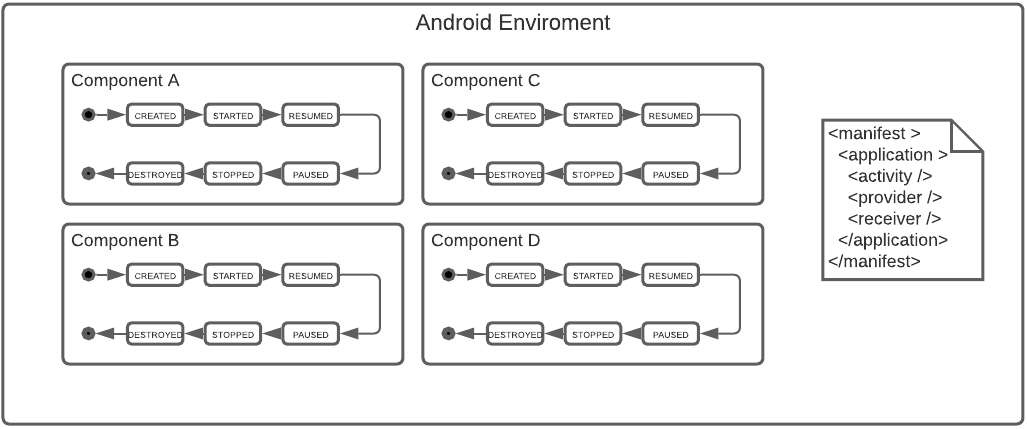 Figure 11.1 — The Android Environment as Container